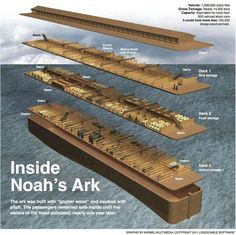 Noah's ark. No need to extrapolate though, an archeological team already explored it on mount Ararat in Turkey. Yup. Expect them to keep it hush, the idea of God being real *is* scary.