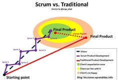 Scrum+vs+traditional+-+version+by+jorge+abad.jpg (979×668)