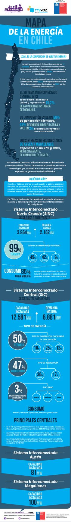 [Infografía] Energía en Chile ¿cómo se mueve el mapa? | El Paradiario14.cl, Noticias de la Florida y Santiago