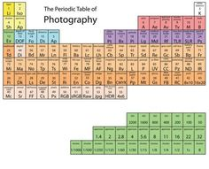 The Periodic Table of Photography