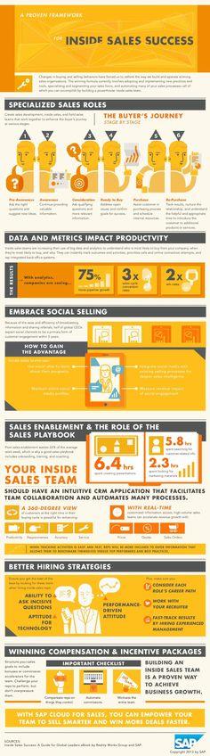 SAP Cloud for Sales: Inside Sales Success - Infographic