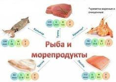 Источники белка: Рыба и морепродукты
