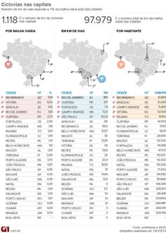 Ciclovias nas capitais do Brasil.
