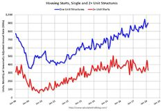 Housing Starts decreased to 1.236 Million Annual Rate in February
