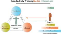 Brand Affinity Through Stories+Experience - pinned by @oriol_flo