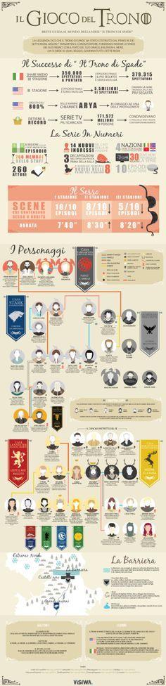 Infografica visiwa sul Trono di spade (Games of Thrones)