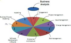 Business Analyst Online Training and Placement in USA, UK, Canada, Aus from Real Time Industry Experts www.computertrain...