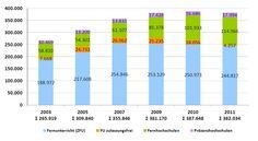 Die Grafik mit der Darstellung der Ergebnisse der #Fernunterrichtsstatistik 2011 im Vergleich mit den Zahlen der Vorjahre zeigt deutlich, dass das akademische #Fernstudium immer mehr an Bedeutung gewinnt. (Grafik: Forum DistancE-Learning)