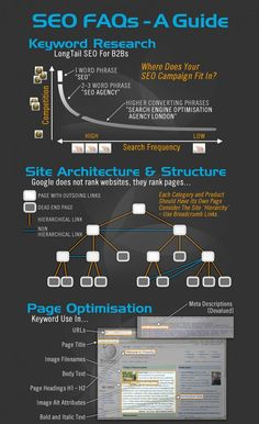 SEO In Pictures � Our SEO Infographic