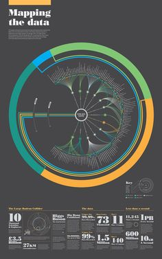 Infographics , UI Design et Web Design - information design consultancy Signal Noise, diagram, Geo and detail at the bott. Time Diagram, Circle Diagram, Design Graphique, Art Graphique, Informations Design, To Do App, Art Actuel, Large Hadron Collider, Information Visualization