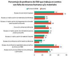 ¿Qué han respondido los profesores españoles a la encuesta TALIS?