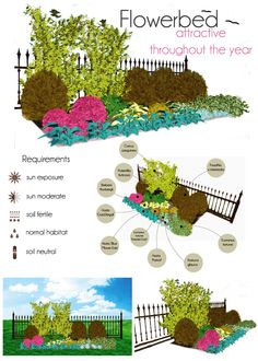 Flowerbed: attractive  throughout the year. Make your own project of flowerbed with MyGreenSpace mygreenspace.pl/en