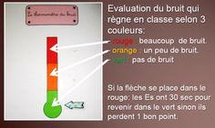 Thermomètre du bruit  Je n'aime pas l'idée d'enlever des points mais j'aime l'idée de signaler visuellement pour aider à prendre conscience aux élèves du problème. (Source : http://le-cartable-de-madame-ylenia.eklablog.com/climat-de-classe-c17017867)