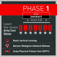Phase or Red Phase is when you see how physically and mentally strong you are. Not only will you learn core Army values but you'll undergo the Army Physical Fitness Test (APFT).