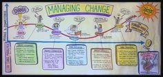 Navigating Organizational Change | Lean Change Management
