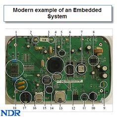 Modern Embedded System for Flights: #Embedded Systems control many devices in common use today. Transportation systems from flight to automobiles increasingly use Embedded Systems. New airplanes contain advanced avionics such as inertial guidance system and GPS receivers that also have considerable safety requirements