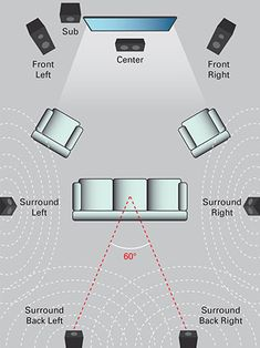 room How to Design a Surround Sound System For Your Home Theater Surround Sound Speaker Placement einrichten, akustik Home Theater Sound System, Home Theater Surround Sound, Home Theatre Sound, Surround Sound Speakers, Home Theater Speakers, Surround Sound Systems, Audio Speakers, Home Theater Room Design, Home Theater Setup