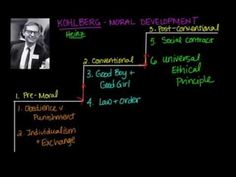 Kohlberg's moral reasoning explained in the three different stages of development. Piaget Stages Of Development, Human Growth And Development, Child Development, Kohlberg Moral Development, Lawrence Kohlberg, Sociological Imagination, Psychology Studies, Learning Theory, Finger Lakes