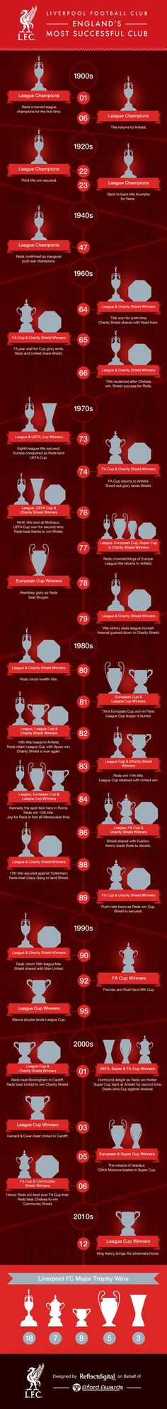 Liverpool infographic: Recall every trophy won by the Reds in this fantastic timeline Liverpool - England's Most Successful Football Club Ynwa Liverpool, Liverpool Fans, Liverpool Home, Liverpool England, Liverpool Football Club, Liverpool History, Liverpool Champions, Liverpool Players, Sport