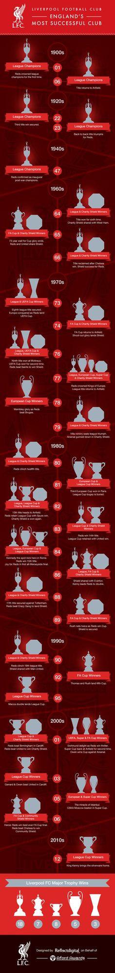 Liverpool - England's Most Successful Football Club #LFC