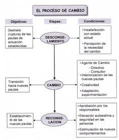 Prof. Alonso Rodríguez Peralta: D.O - CAMBIO PLANEADO DE KURT LEWIN - Clase 3