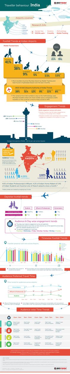 insights-on-air-travellers-India-airport #travel #infographic