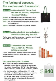 More than great discounts and cash rewards...you get these great gifts for a Strong Start with Arbonne too :) I received all this, but instead of $840... i got $1000!!!! #winning