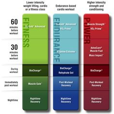 Performance Elite Challenge (Athletes!) These are the different levels of workouts! Find which fits you best! https://www.advocare.com/12097355 to order now!