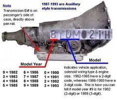 "1982-1984 Were Non-Auxiliary Non-Auxiliary Units 1985- Early 1987 Were Non-Auxiliary Valve Body Units ""careful though Early 87 it was introduced with the Aux VB only way to tell is line in casting or pull..."