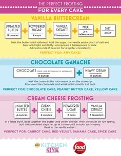 Learn the how-tos for making rich, silky frosting with this handy guide from Food Network's The Kitchen Sink.