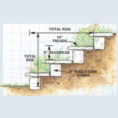 Stone Steps and Path;    Plan and build dry-laid natural stone steps and path, using flat flagstones for the treads and thicker blocks of matching stone for the risers.