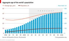 Daily chart: The age of man | The Economist