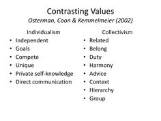 Contrasting ValuesOsterman, Coon & Kemmelmeier (2002)<br />Individualism<br />Independent<br />Goals<br />Compete<br />Unique<br />Private self-knowledge<br ...