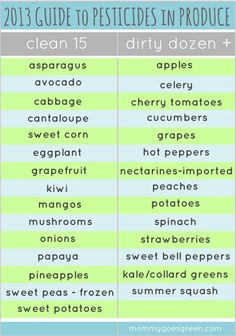 2013 Guide to Pesticides in Produce / http://mommygoesgreen.com/2013/04/2013-guide-to-pesticides-on-produce/