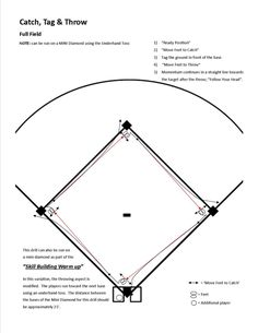 Five players are needed to run this drill. Two at the base the drill starts and one at each of the other bases. Home plate is the logical place to start so we put two players there. Assuming 12 players on a team, we run this drill with six players; the sixth player can start second base. (We can set up a second diamond in the outfield using throw down bases, and have a second group of six running the drill on that diamond. Another option is to run another drill with six players in the…