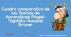 Cuadro comparativo de las Teorías de Aprendizaje Piaget-Vigotsky-Ausubel Bruner
