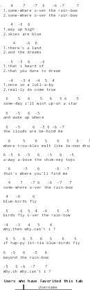 Somewhere over the rainbow harmonica tab -- would need to 'decipher' that a bit, but: cool!
