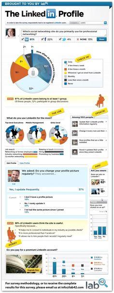 How executives use LinkedIn
