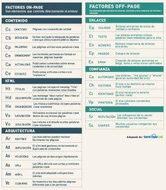Tabla de factores de éxito de SEO