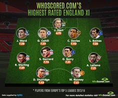 England's Highest Rated XI