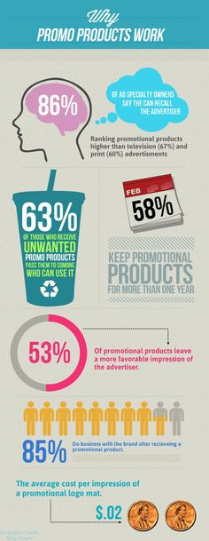 A great infographic from the BPMA. Why promotional products work! Marketing And Advertising, Business Marketing, Product Advertising, Product Ads, Creative Advertising, Sports Merchandise, Marketing Merchandise, Promo Gifts, Promotional Bags