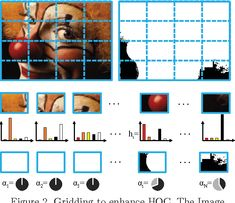 Figure 2 from Expanding histogram of colors with gridding to improve tracking accuracy