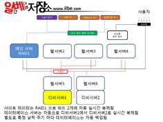 [표지이야기]우파 사이트 '일베' 급성장, 온라인커뮤니티 대전 뜨겁다 | 주간경향