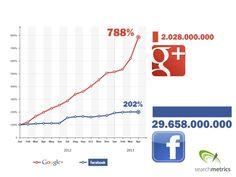 Dal 2016 più contenuti condivisi su Google  che su Facebook (?)