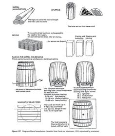 Barrel Making. Now I know how Ronnie Sinclair did his job!