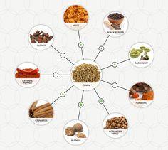 Moorish pairings from the Andalusian cookbook century) Lamb Recipes, Wine Recipes, Dog Food Recipes, Food Pairing, Ras El Hanout, Moorish, Data Visualization, Experiment, Whisky