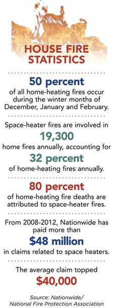 While we're all anxiously waiting for Spring, it's important to not forget about proper heating safety! Each year fire claims the lives of 3,500 Americans, injures 18,300, and causes billions of dollars worth of damage!  #FireSafety