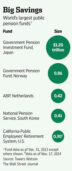 Hiromichi Mizuno to be named first CIO of Japan Public Pension Fund. The world's largest: http://on.wsj.com/1F3nEze