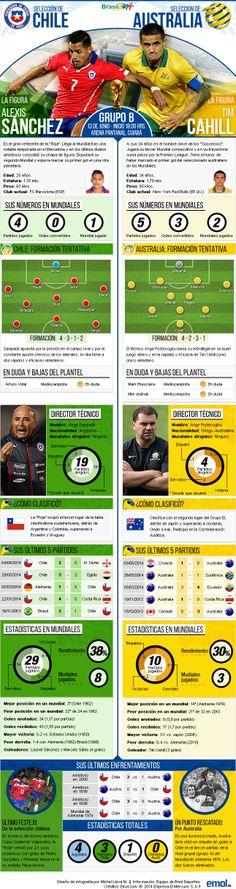 Las estadísticas históricas y cómo llegan Chile y Australia al debut en el Mundial de Brasil 2014 #WorldCup2014 #Brasil2014 #Brazil2014 #FIFA #Chile #Australia #AlexisSanchez #TimCahill #Futbol #Cuiaba #LaRoja #VamosChile