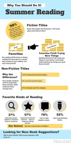 O Reads Books: New Infographic Tool: Piktochart Admit I totally made up the numbers just to play around with the creation tool. Excited to explore more . Infographic Tools, Infographics, Library Inspiration, Library Ideas, School Library Displays, School Librarian, School Resources, Media Center, Educational Technology